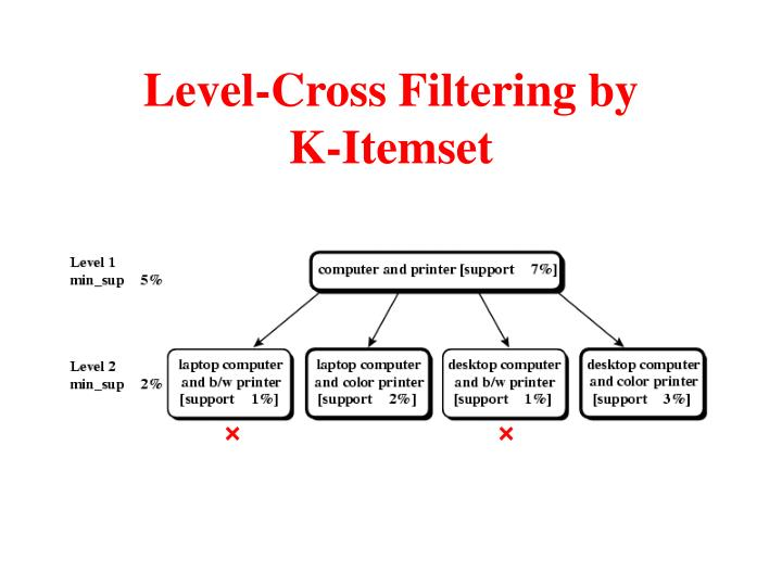 Level-Cross Filtering by