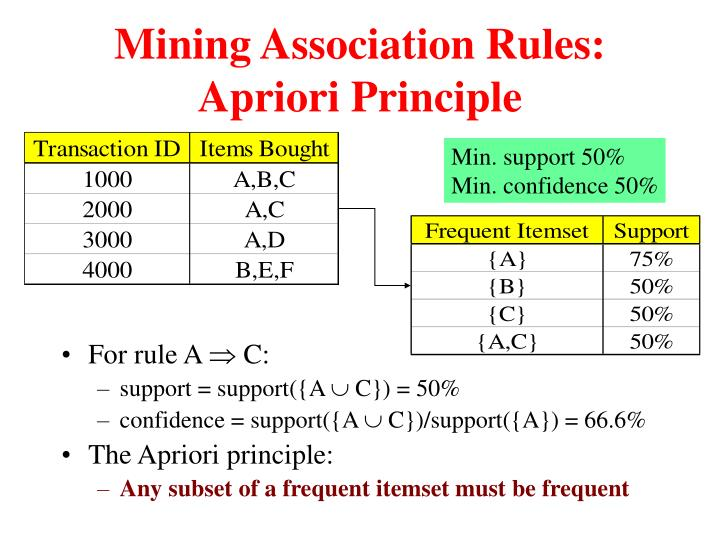 Mining Association Rules: