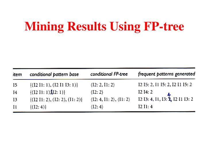 Mining Results Using FP-tree