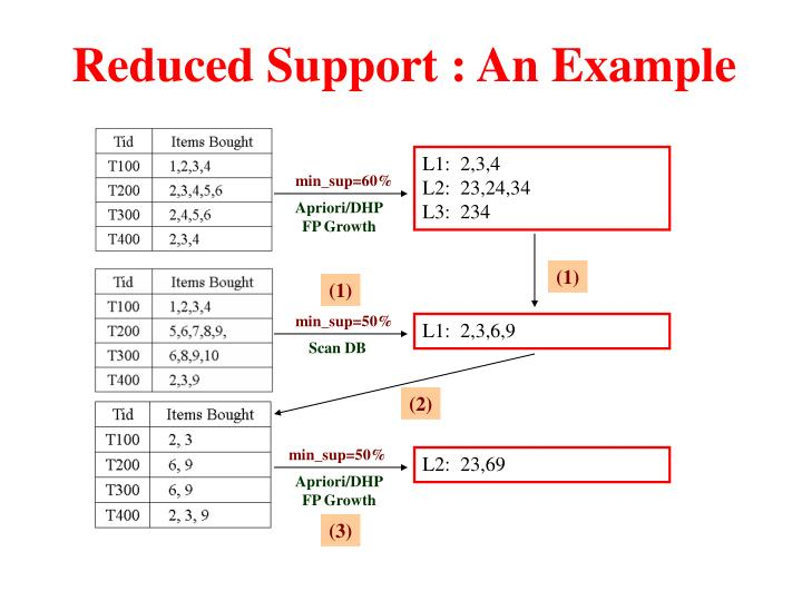 Reduced Support : An Example