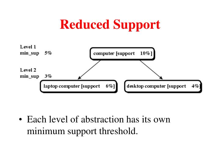 Reduced Support