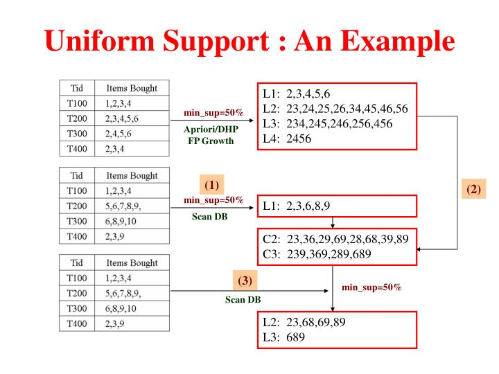 Uniform Support : An Example