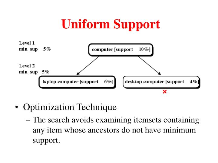 Uniform Support