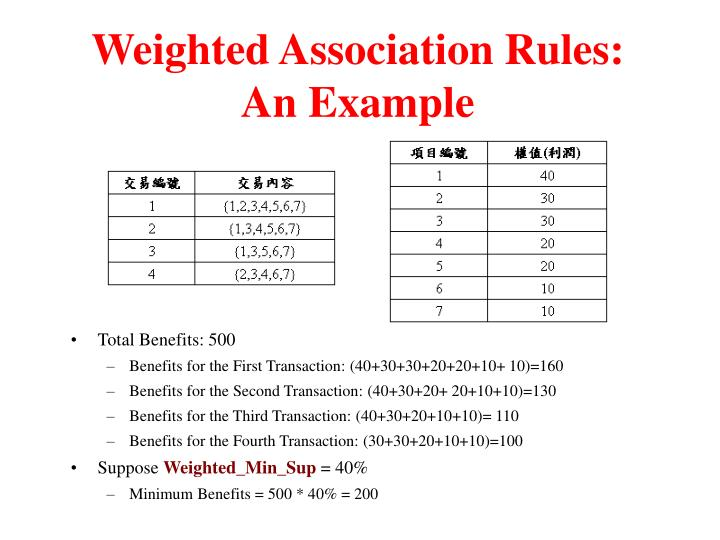 Weighted Association Rules: