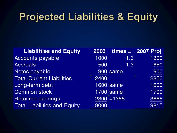 Projected Liabilities & Equity