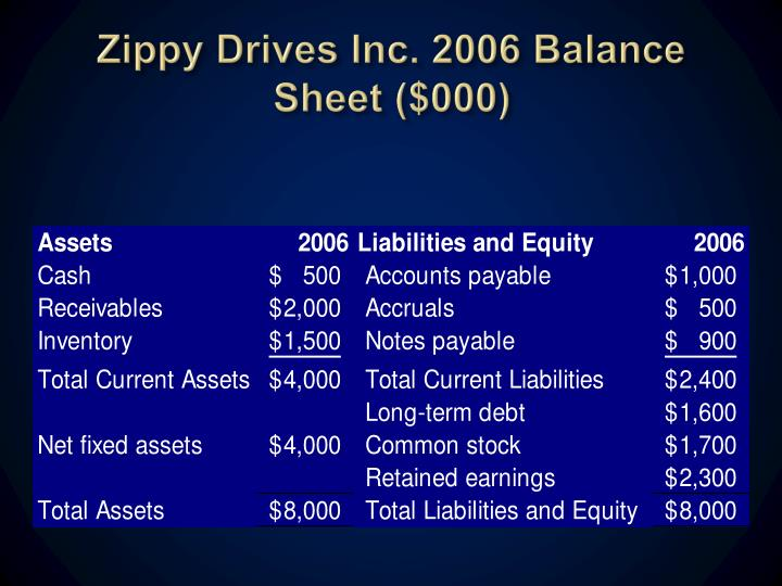 Zippy Drives Inc. 2006 Balance Sheet ($000)