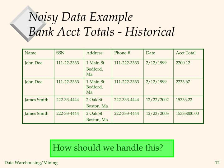 Noisy Data Example