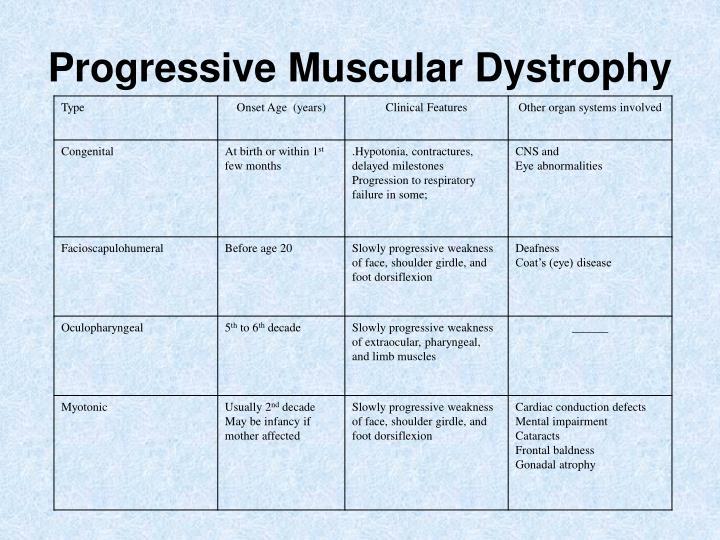 Progressive Muscular Dystrophy