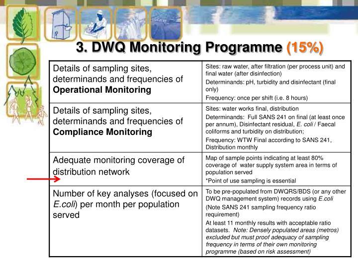 3. DWQ Monitoring Programme