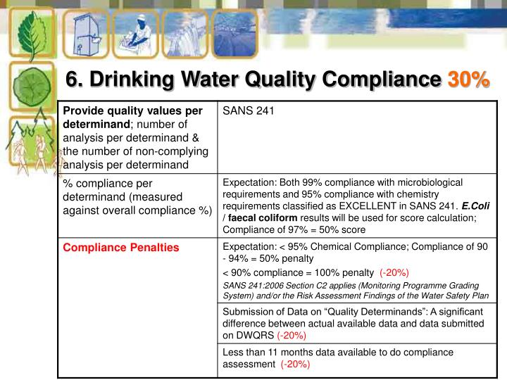 6. Drinking Water Quality Compliance