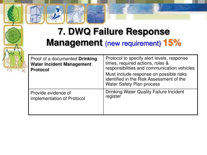 7. DWQ Failure Response Management