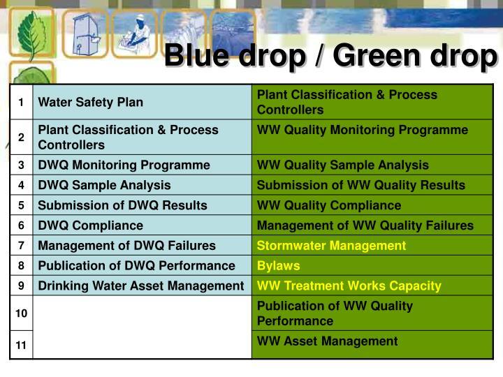 Blue drop / Green drop