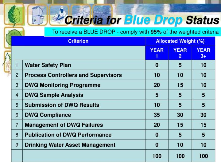 To receive a BLUE DROP - comply with