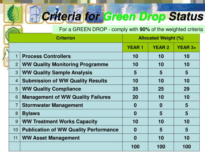 For a GREEN DROP - comply with