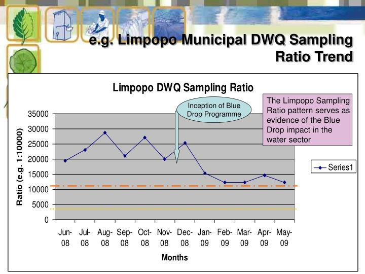 e.g. Limpopo Municipal DWQ Sampling Ratio Trend
