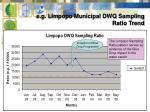 e g limpopo municipal dwq sampling ratio trend