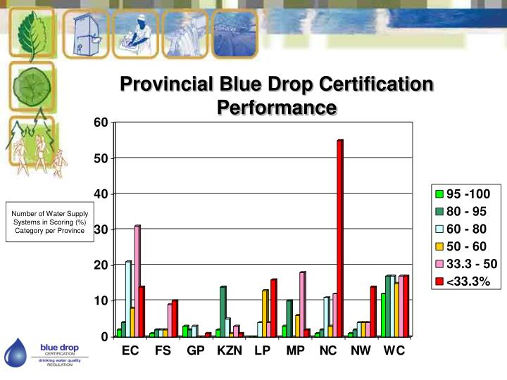 Provincial Blue Drop Certification Performance