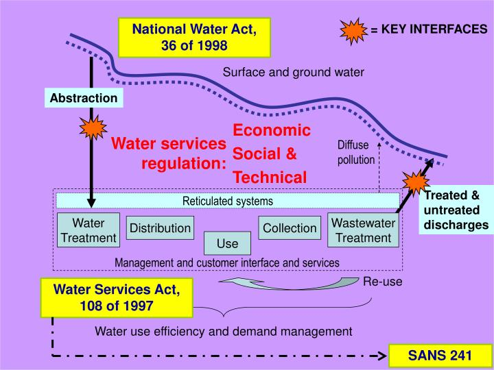 National Water Act, 36 of 1998