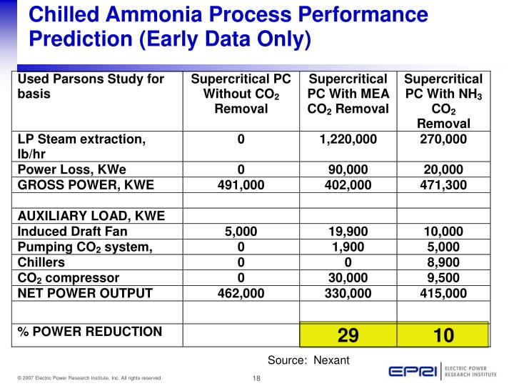 Chilled Ammonia Process Performance Prediction (Early Data Only)