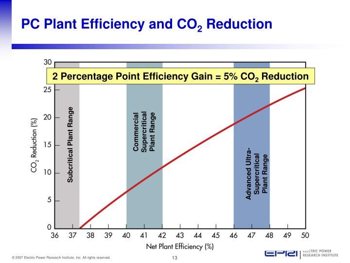 2 Percentage Point Efficiency Gain = 5% CO