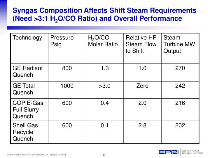 Syngas Composition Affects Shift Steam Requirements (Need >3:1 H
