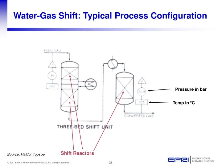 Water-Gas Shift: Typical Process Configuration