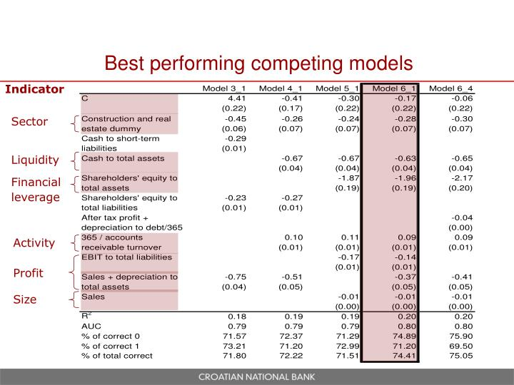 Best performing competing models