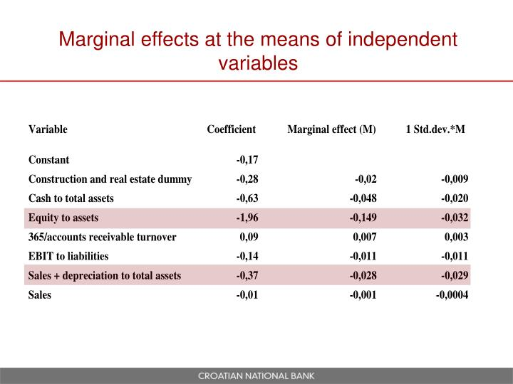 Marginal effects at the means of independent variables