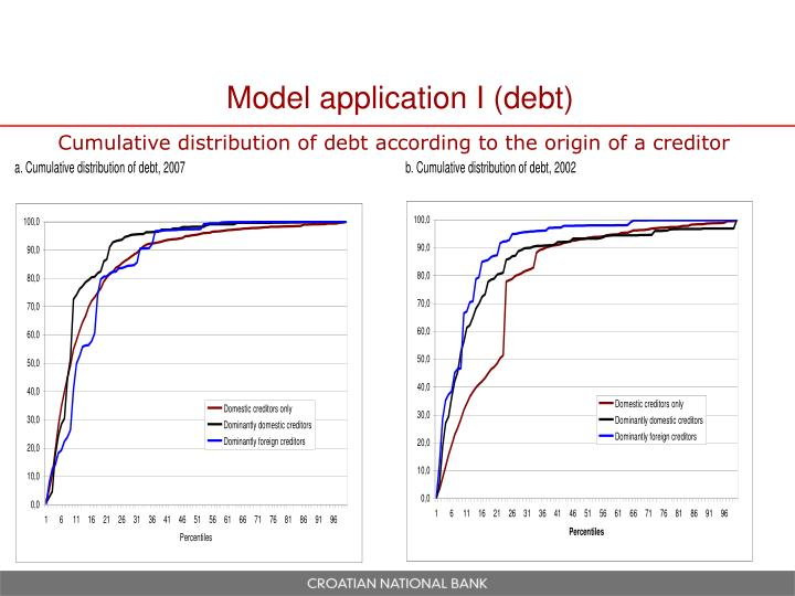Model application I (debt)