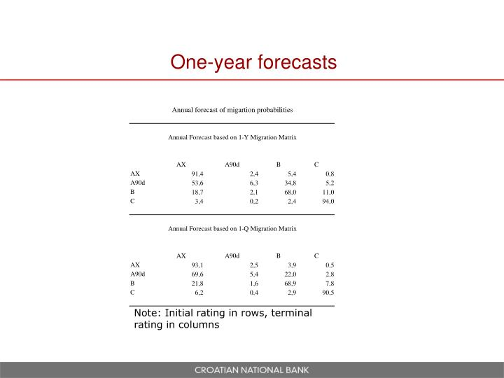 One-year forecasts