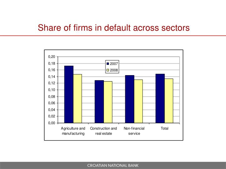 Share of firms in default across sectors