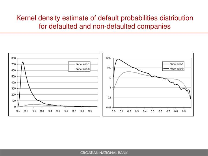 Kernel density estimate of default probabilities distribution for defaulted and non-defaulted companies