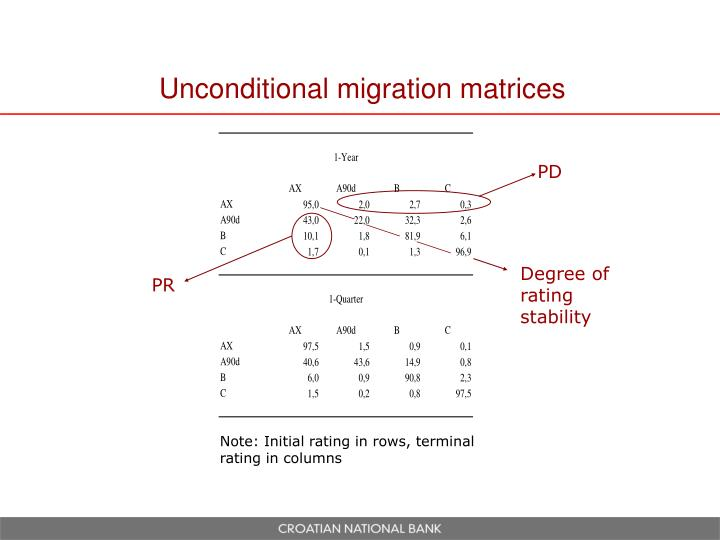 Unconditional migration matrices