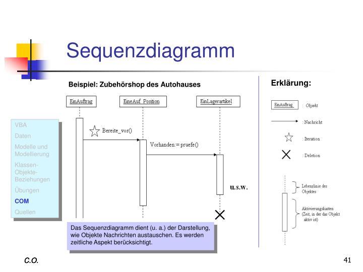 Sequenzdiagramm