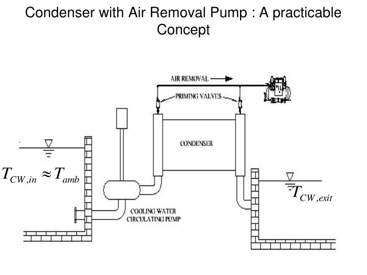 Condenser with Air Removal Pump : A practicable Concept