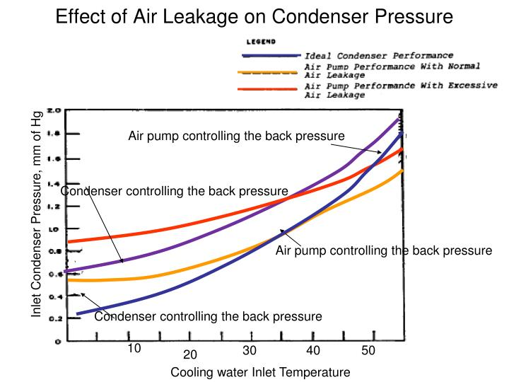 Air pump controlling the back pressure