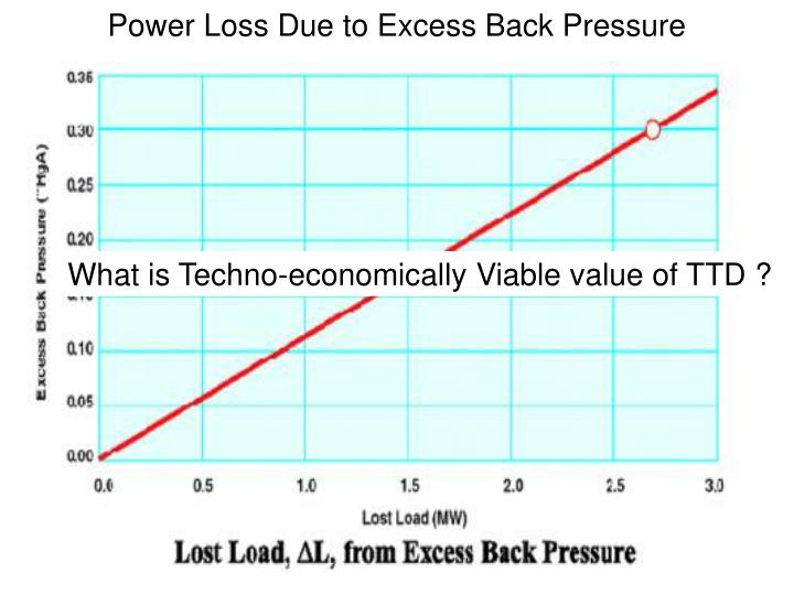 Power Loss Due to Excess Back Pressure