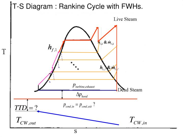 T-S Diagram : Rankine Cycle with FWHs.