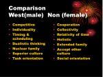 comparison west male non female
