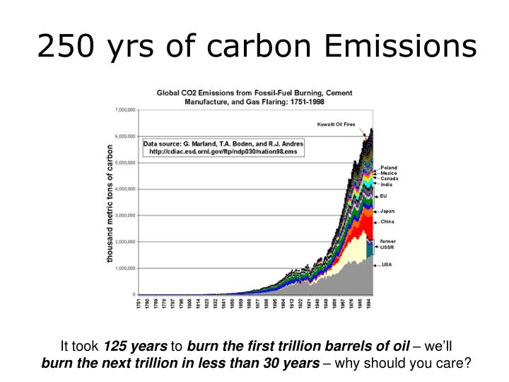 250 yrs of carbon Emissions