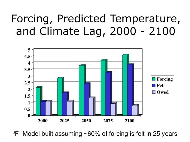 Forcing, Predicted Temperature, and Climate Lag, 2000 - 2100