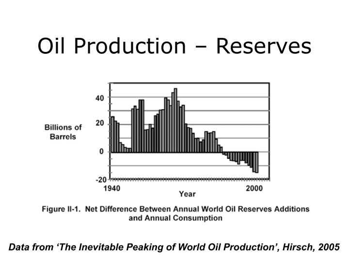 Oil Production – Reserves