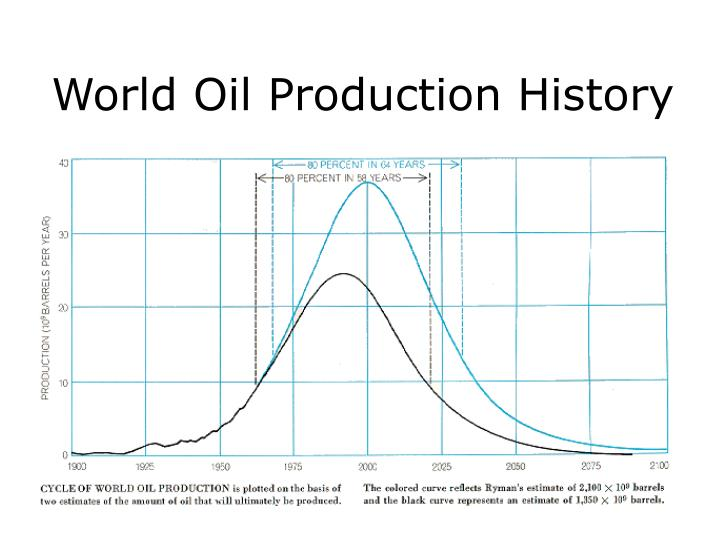 World Oil Production History