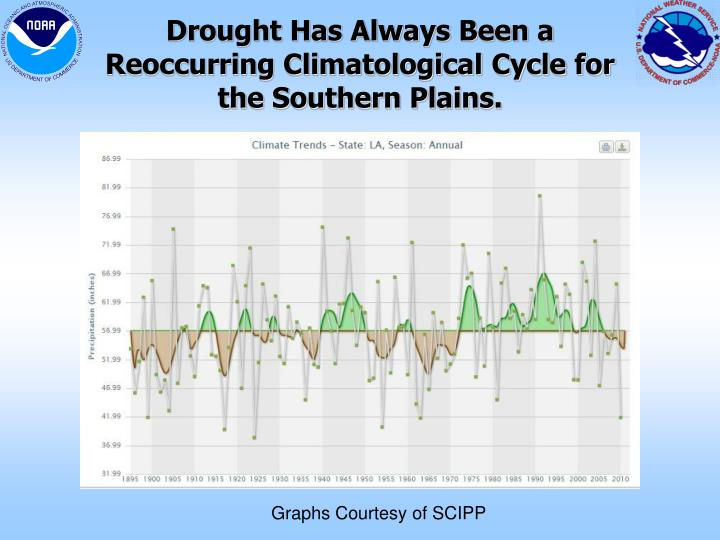 Drought Has Always Been a Reoccurring Climatological Cycle for the Southern Plains.