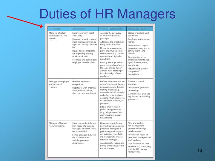 Duties of HR Managers
