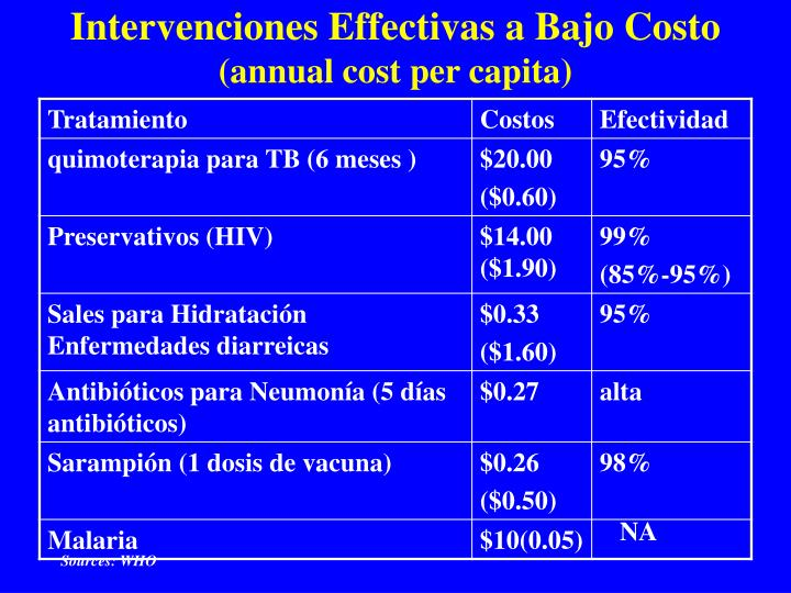 Intervenciones Effectivas a Bajo Costo