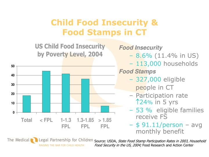 Child Food Insecurity &