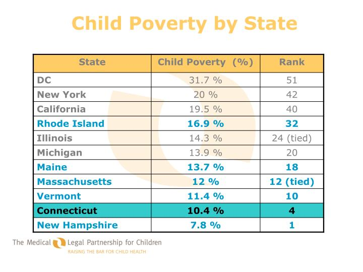 Child Poverty by State