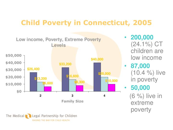 Child Poverty in Connecticut, 2005