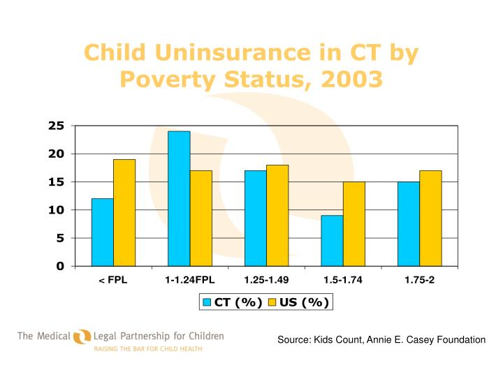 Child Uninsurance in CT by